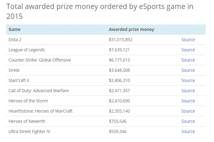 Total highest price by Game