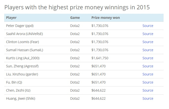 highest prize player